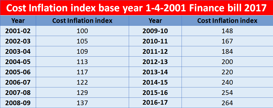 New cost Inflation Index Base Year 2001-2002 as per Budget 2017