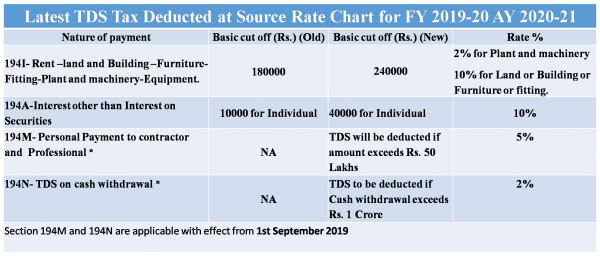 Latest Tax Deducted At Source Tds Rate Chart For Ay 2020 21 In Pdf
