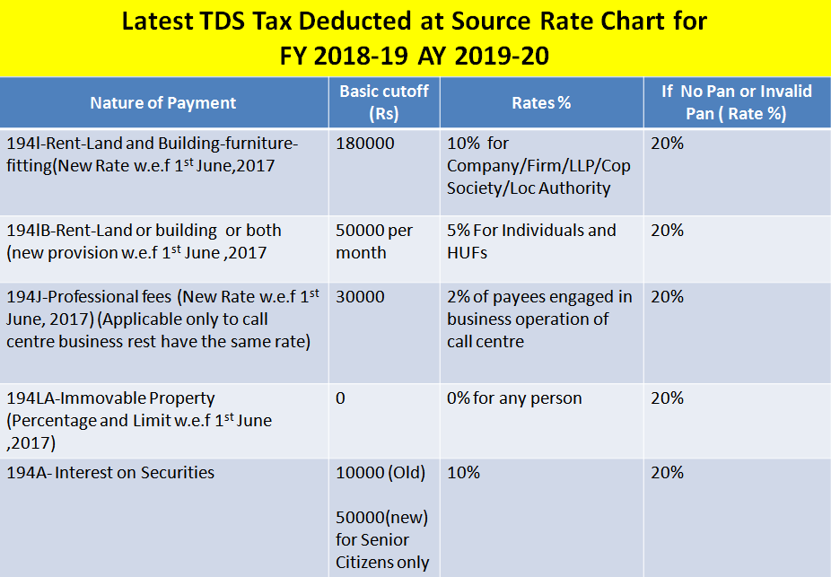 Latest Tds Tax Deducted At Source Rate Chart For Fy 2018 19 Ay 2019 20