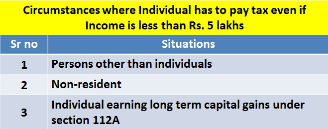 Circumstances where Individual has to pay tax even if Income is less than Rs. 5 lakhs