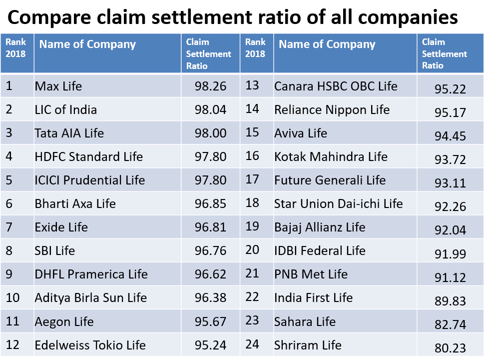 Buying Life Insurance? Compare claim settlement ratio of all companies before buying!