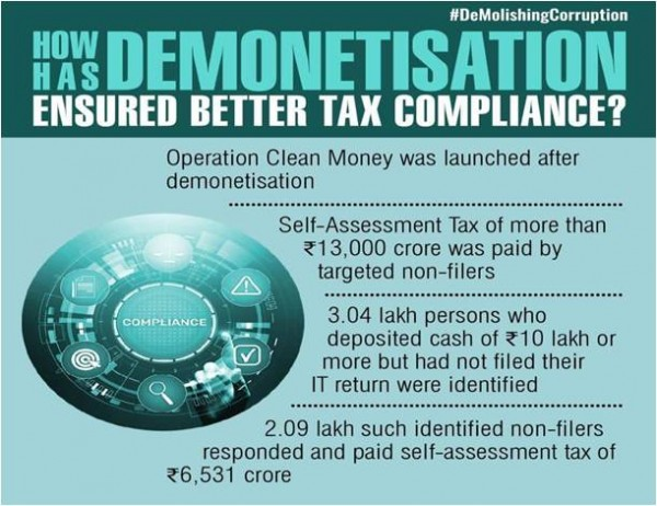 Demonetisation helped to reduce black money, increase tax compliance and given a boost to transparency: PM