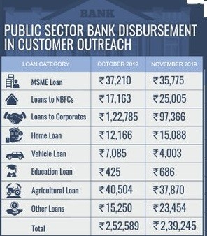 Strong Customer Outreach by Public Sector Banks (PSBs) — ₹ 4.91 lakh crore disbursed in October and November 2019
