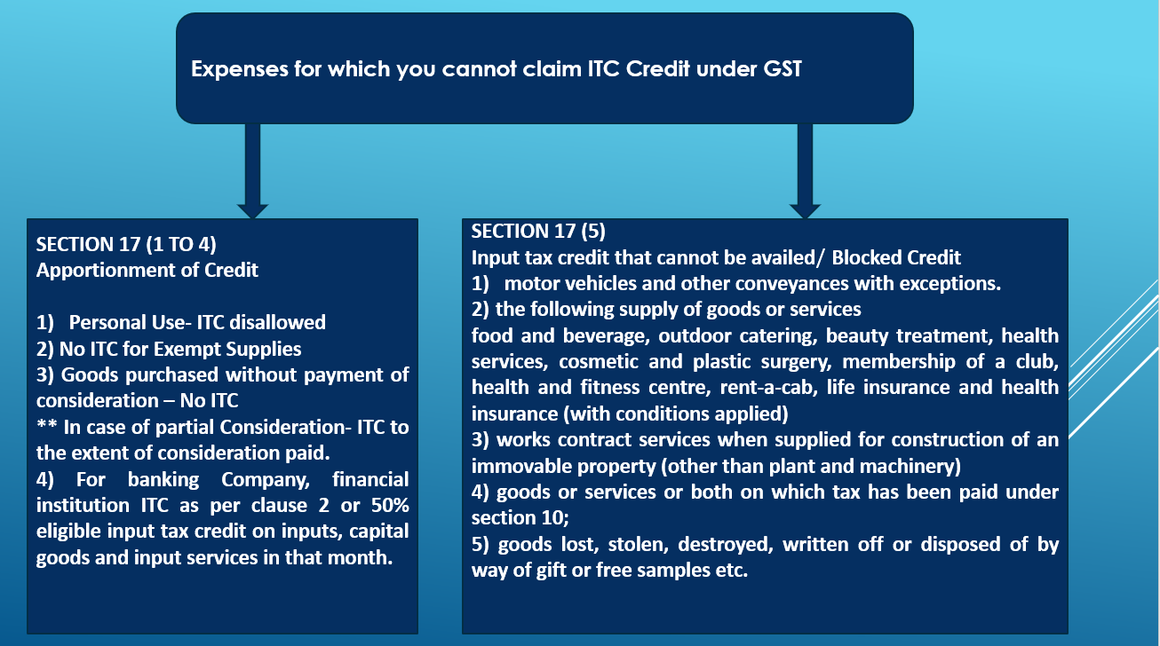 Expenses For Which You Cannot Claim Itc Credit Under Gst
