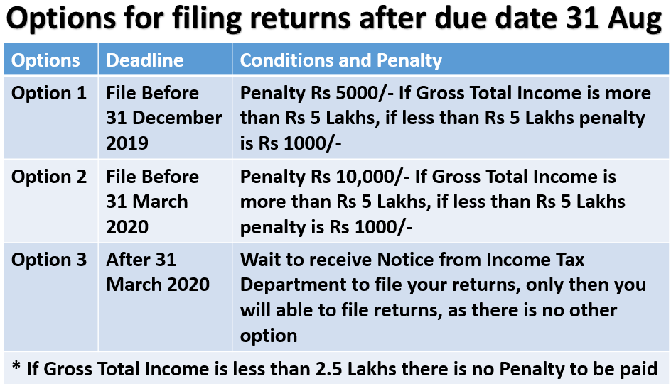 Missed filing Income Tax Returns by deadline of 31 August? Know various options to file