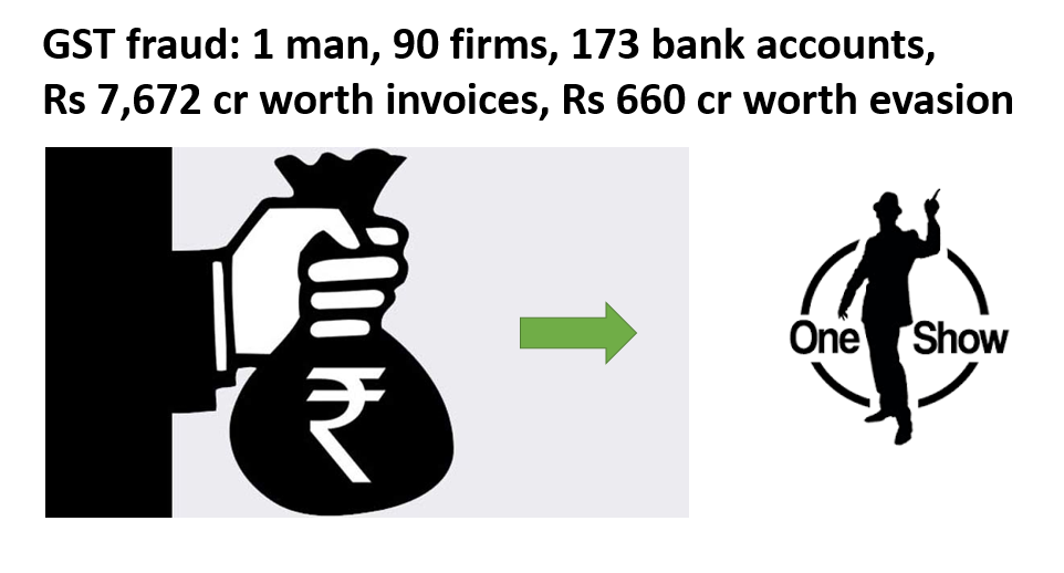 GST fraud: 1 man, 90 firms, 173 bank accounts, Rs 7,672 cr worth invoices, Rs 660 cr worth evasion
