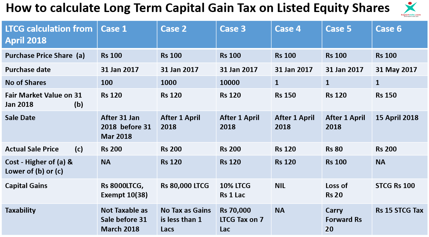 How to calculate Long Term Capital Gain Tax on Equity Shares and