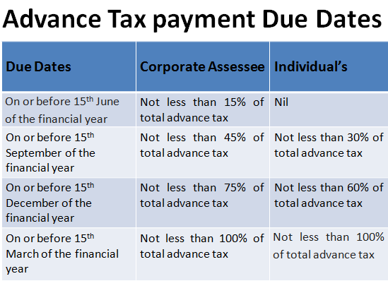 How to pay advance income tax online