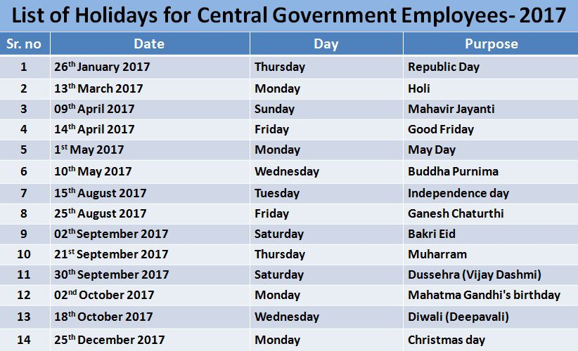 list of holidays for 2017 for central government employee in india