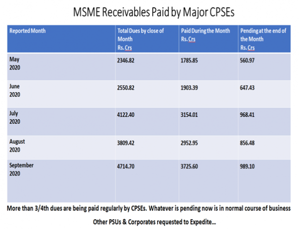 MSME Ministry had requested top 500 corporates for paying dues of MSMEs