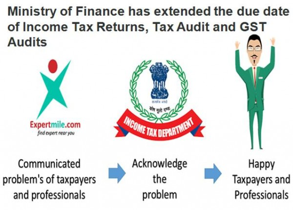 Ministry of Finance has extended the due date of Income Tax Returns, Tax Audit and GST Audits