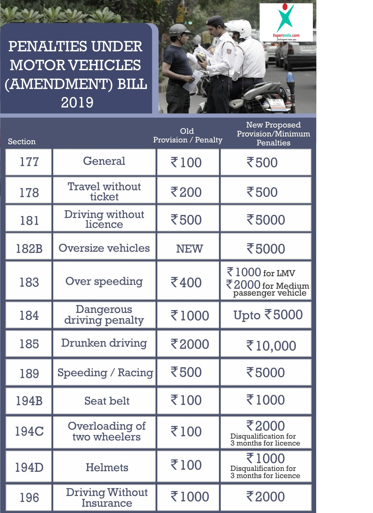 Know Complete List of Fines you pay for Traffic violation