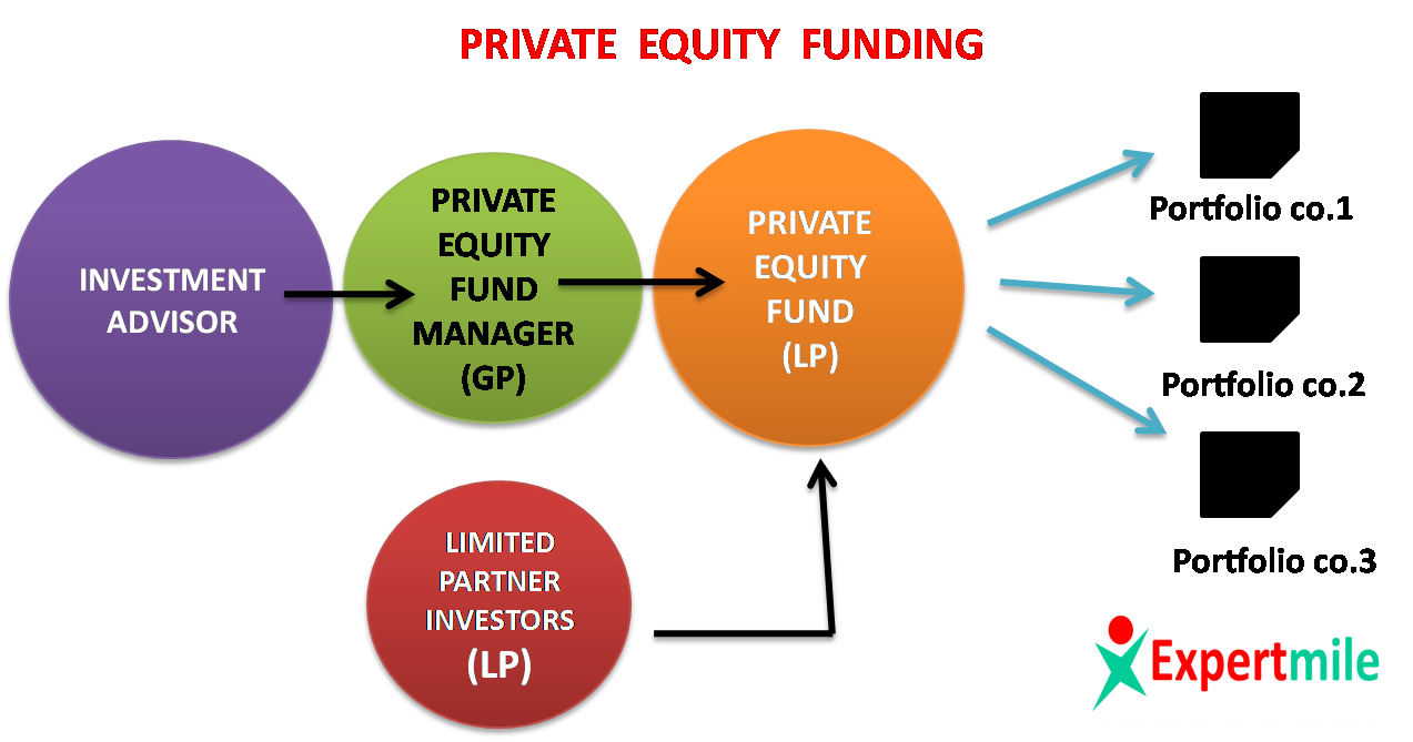 equity financing pros and cons