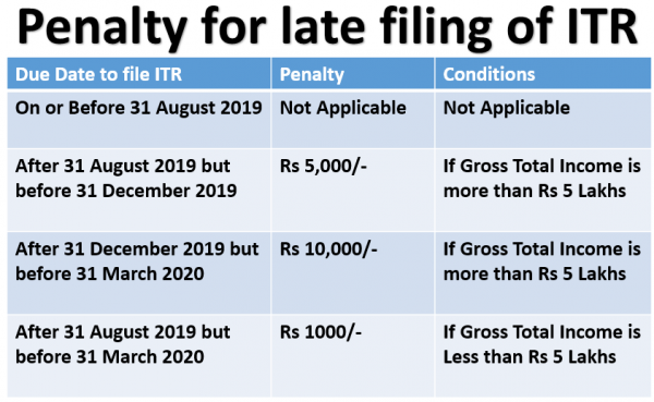 Know Penalty for filing Income Tax Returns after 31 August 2019 due date and repercussions