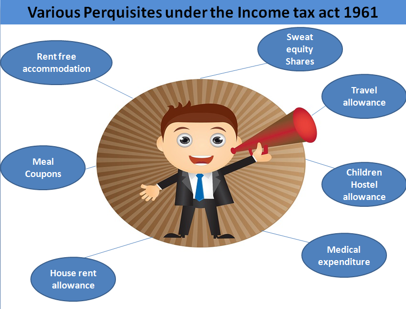 Various Perquisites under the Income tax act 1961