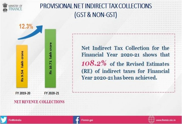 Provisional Net Indirect Tax collections (GST & Non-GST) for the Financial Year 2020-21 show growth of more than 12 percent compared to actual Revenue Receipts in FY 2019-20.