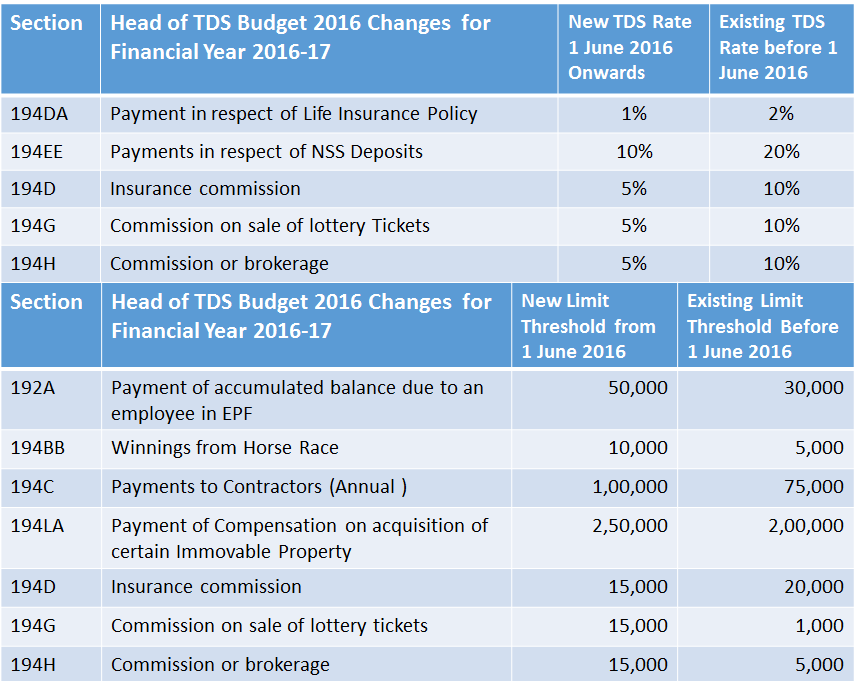 Revised And Latest Tds Tax Deducted At Source Rate Chart For Fy