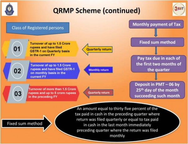 Salient features of Quarterly Return filing & Monthly Payment of Taxes (QRMP) Scheme
