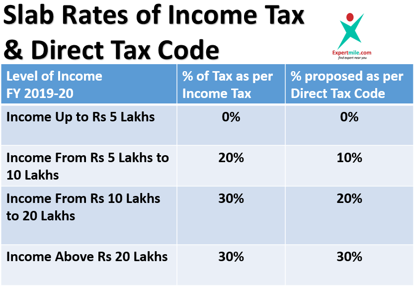 Know Income Tax Slab rates as per Direct Tax Code. Big relief proposed for individuals