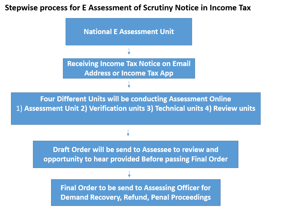 Stepwise process for E Assessment of Scrutiny Notice in Income Tax and Important points for taxpayers