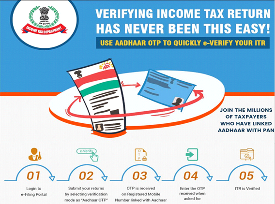 What is EVC and how to verify my return through EVC?