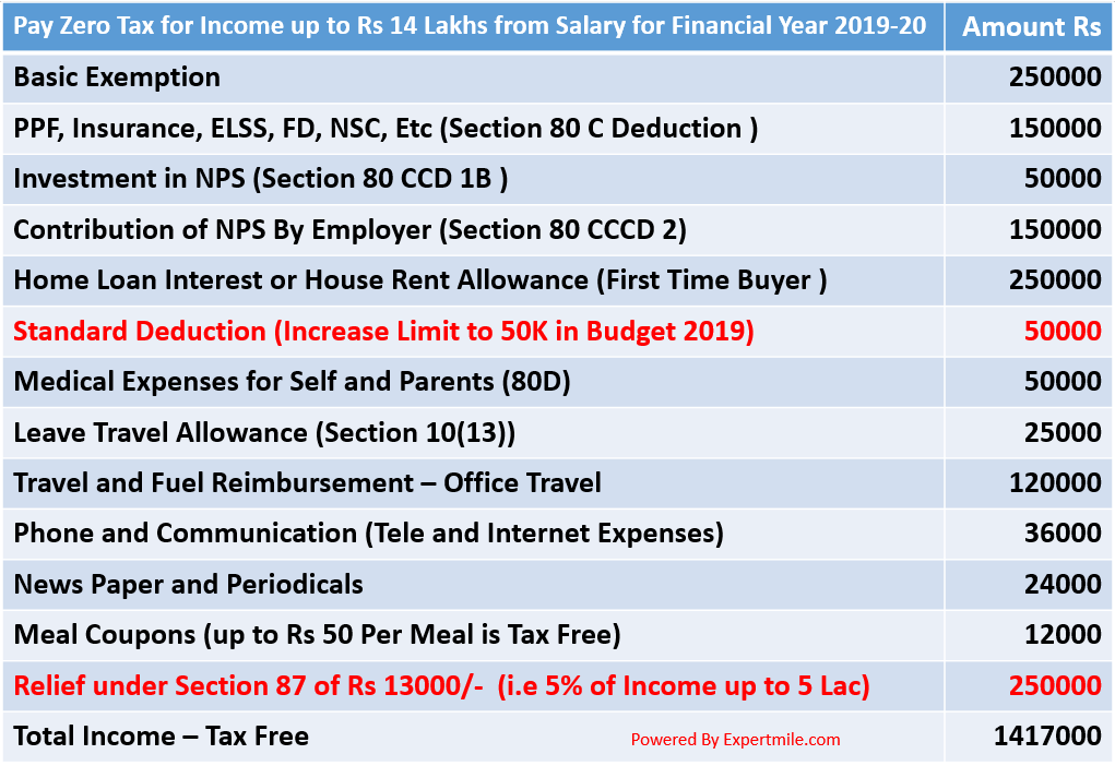 How to pay Zero Tax for Salary Income up to Rs 14 Lakh for FY 2019-20