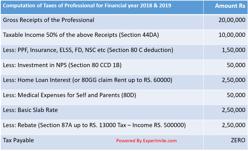 How to Pay Zero Tax for Professionals (CA, CS, Lawyers
