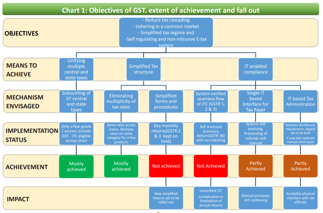 CAG remarks on GST Audit : Failure to map business rules, validations, deficiencies & serious systemic deficiencies