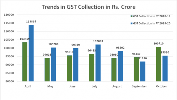 Rs 95,380 crore gross GST Revenue collected in October