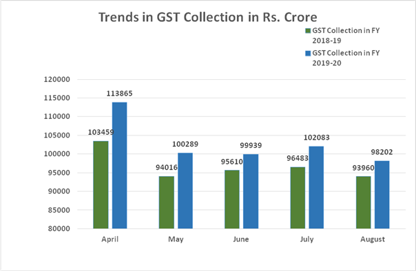 GST Revenue collection for August, 2019  ₹ 98,202 crore of total gross GST revenue collected in August