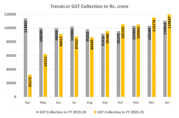 GST Revenue collection for January 2021 almost touches Rs.1.20 lakh crore