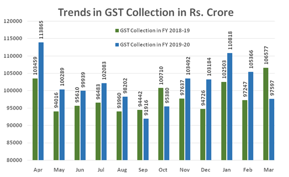 GST Revenue Collection for March, 2020  Rs. 97,597 Crore Ofgross GST revenue collected