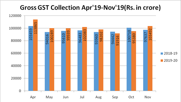 The gross GST revenue collected in the month of November, 2019 is Rs 1,03,492 crore