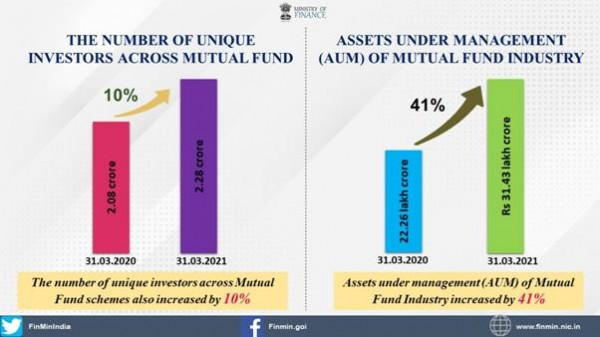 Fund raising for Public Issues and Rights Issues registered an increase of 115% and 15% respectively in FY 2020-21