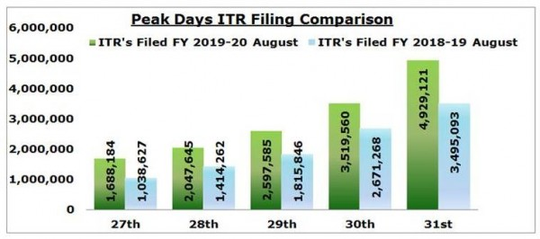 Income Tax department made history with an All time high record of 49,29,121 ITRs filed in a single day on 31st August 2019.
