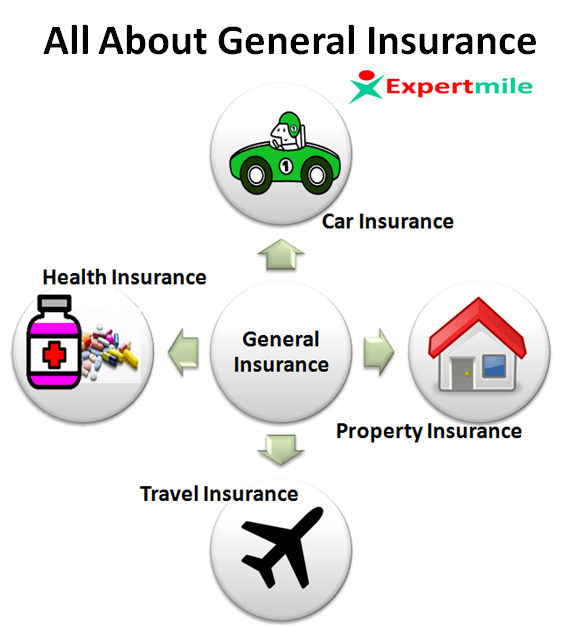 Do you intend to know more about general insurance than you presently know?