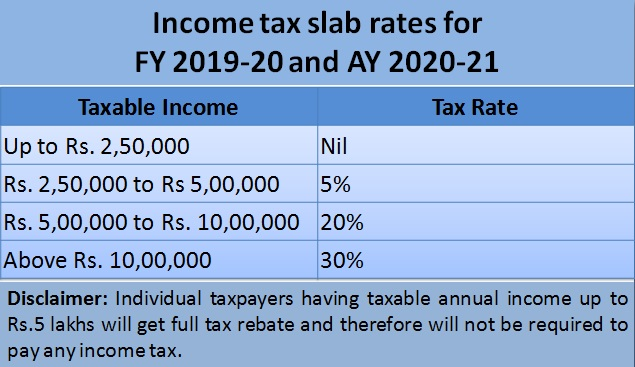New Tax Rates 2020 Vs 2019.Income Tax Slab Rates Applicable For Financial Year 2019 20