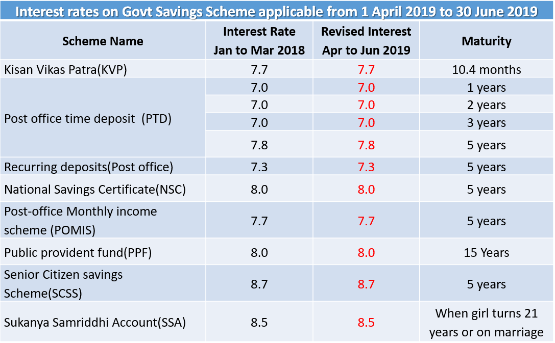 Interest rates on Government Savings Scheme from April 2019